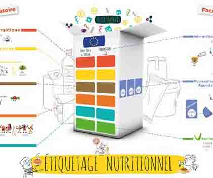 Comprendre l'étiquetage nutritionnel